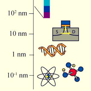 nanometro